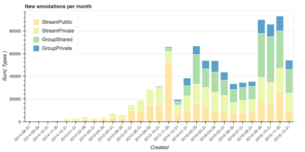 Bar graph showing new annotations for each month in 2016.