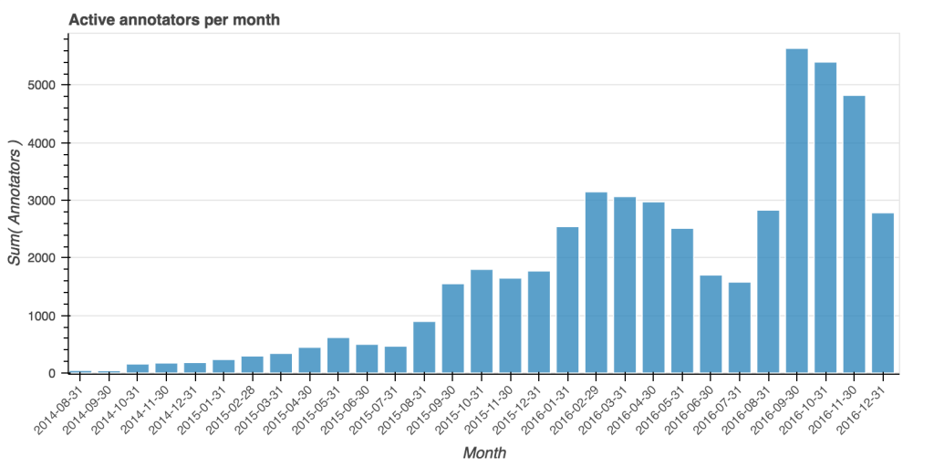Bar graph showing active annotators for each month in 2016.