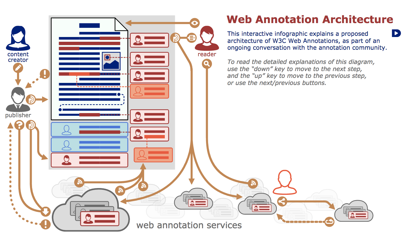 While Hypothesis And Others Are Already Enabling Annotation To Take Place  Over Any Page On The Web, A Standard Means That There Is Additional  Incentive For
