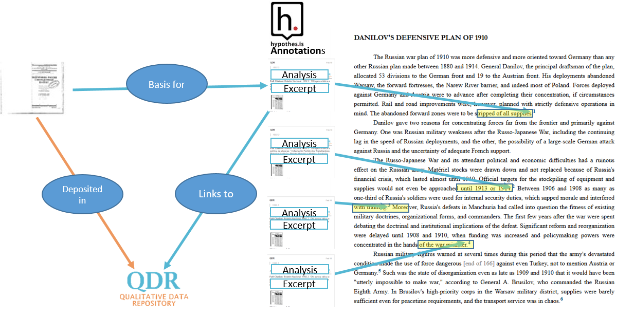 Annotation for Transparent Inquiry