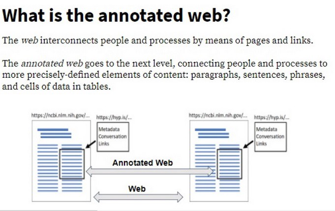 Diagram showing the idea of the annotated web.