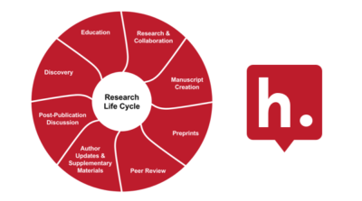 Diagram of the research life cycle next to the Hypothesis logo.