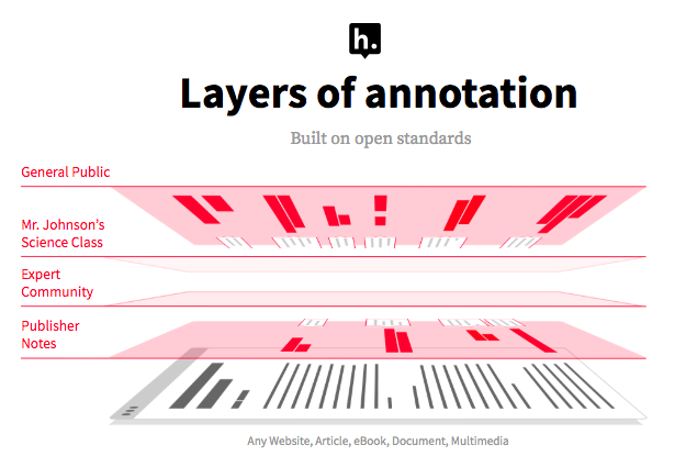 Diagram of layers of annotation.