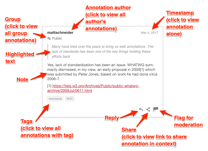 Screenshot of an annotation labelled with various components.
