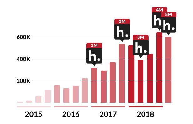 A bar graph showing quarterly Hypothesis annotations from Q1 2015 through Q1 2019, including markers for when 1M, 2M, 3M, 4M, and 5M annotations were recorded.