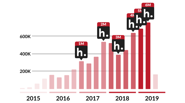 A bar graph showing quarterly Hypothesis annotations from Q1 2015 through Q1 2019, including markers for when 1M, 2M, 3M, 4M, 5M, and 6M annotations were recorded.