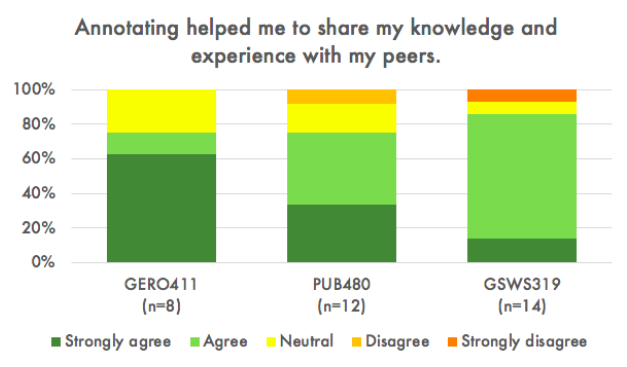 "Stacked column graph showing student responses from three different classes to the statement ""Annotating helped me to share my knowledge and experience with my peers"", all showing Strongly Agree or Agree over 75%."