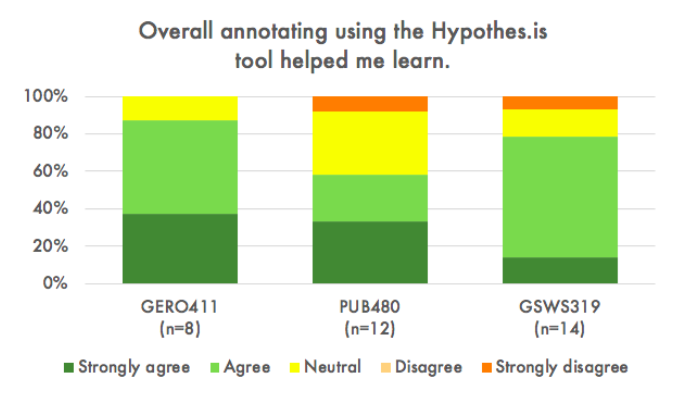 "Stacked column graph showing student responses from three different classes to the statement ""Overall annotating using the Hypothesis tool helped me learn."" In two classes, Strongly Agree and Agree equal around 80% of responses, and in the other, 60%."