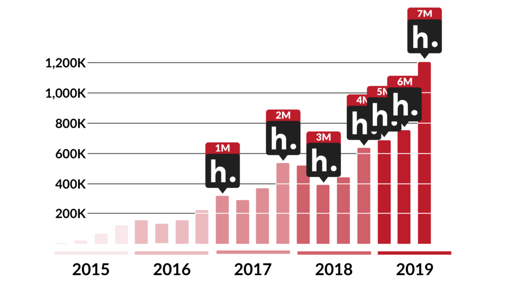 A bar graph showing quarterly Hypothesis annotations from Q1 2015 through Q3 2019, including markers for when 1M, 2M, 3M, 4M, 5M, 6M, and 7M annotations were recorded.