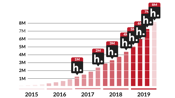 A bar graph showing quarterly Hypothesis annotations from Q1 2015 through Q4 2019, including markers for when 1M, 2M, 3M, 4M, 5M, 6M, 7M and 8M annotations were recorded.