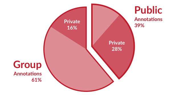A pie chart showing Hypothesis annotations as of Fall 2019, with Public (39% total; 28% private) vs Group (61% total; 16% private).