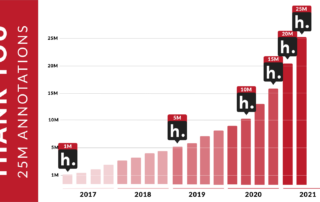 A bar graph showing quarterly Hypothesis annotations from Q1 2017 through Q2 2021, including markers for when 1M, 5M, 10M, 15M, 20M, and 25M annotations were recorded.